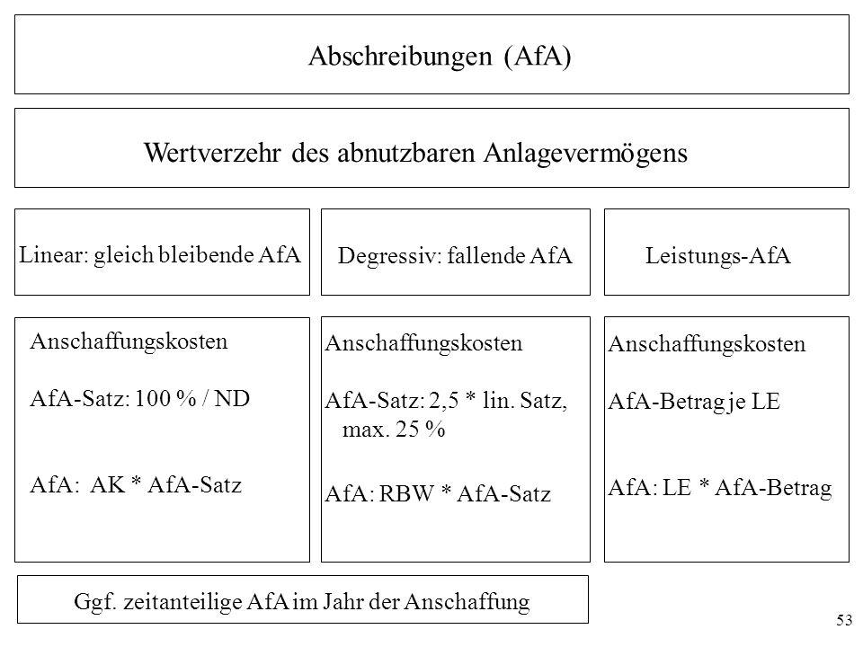 53 Abschreibungen (AfA) Linear: gleich bleibende AfA Degressiv: fallende AfA Wertverzehr des abnutzbaren Anlagevermögens Anschaffungskosten AfA-Satz: