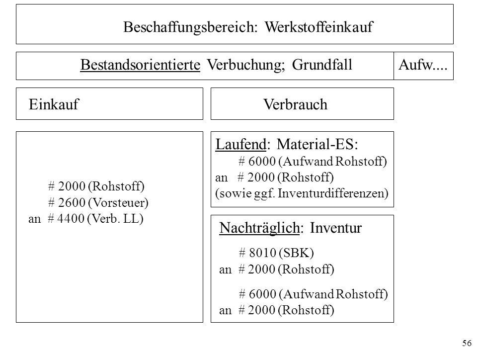 56 Beschaffungsbereich: Werkstoffeinkauf Bestandsorientierte Verbuchung; GrundfallAufw.... EinkaufVerbrauch # 2000 (Rohstoff) # 2600 (Vorsteuer) an #