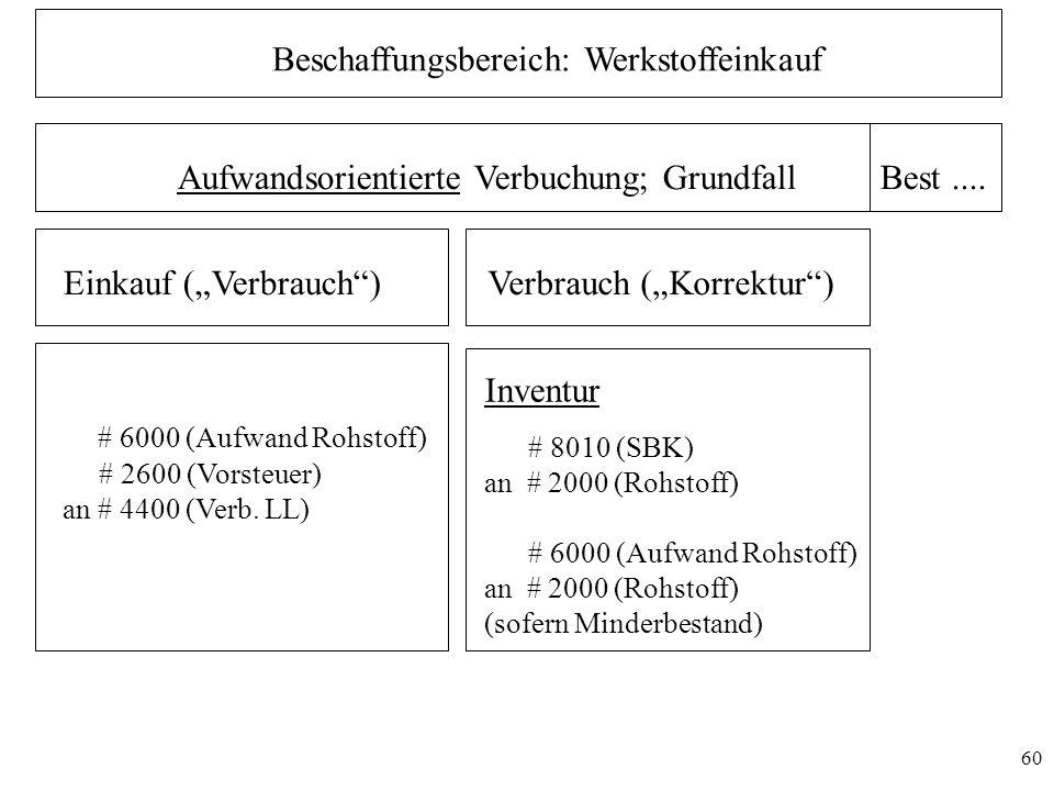 """60 Beschaffungsbereich: Werkstoffeinkauf Aufwandsorientierte Verbuchung; GrundfallBest.... Einkauf (""""Verbrauch"""")Verbrauch (""""Korrektur"""") # 6000 (Aufwan"""