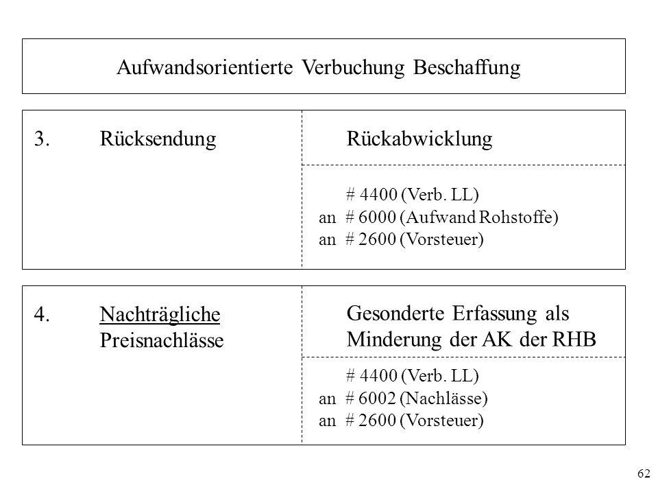 62 Aufwandsorientierte Verbuchung Beschaffung 3.RücksendungRückabwicklung # 4400 (Verb. LL) an # 6000 (Aufwand Rohstoffe) an # 2600 (Vorsteuer) 4.Nach