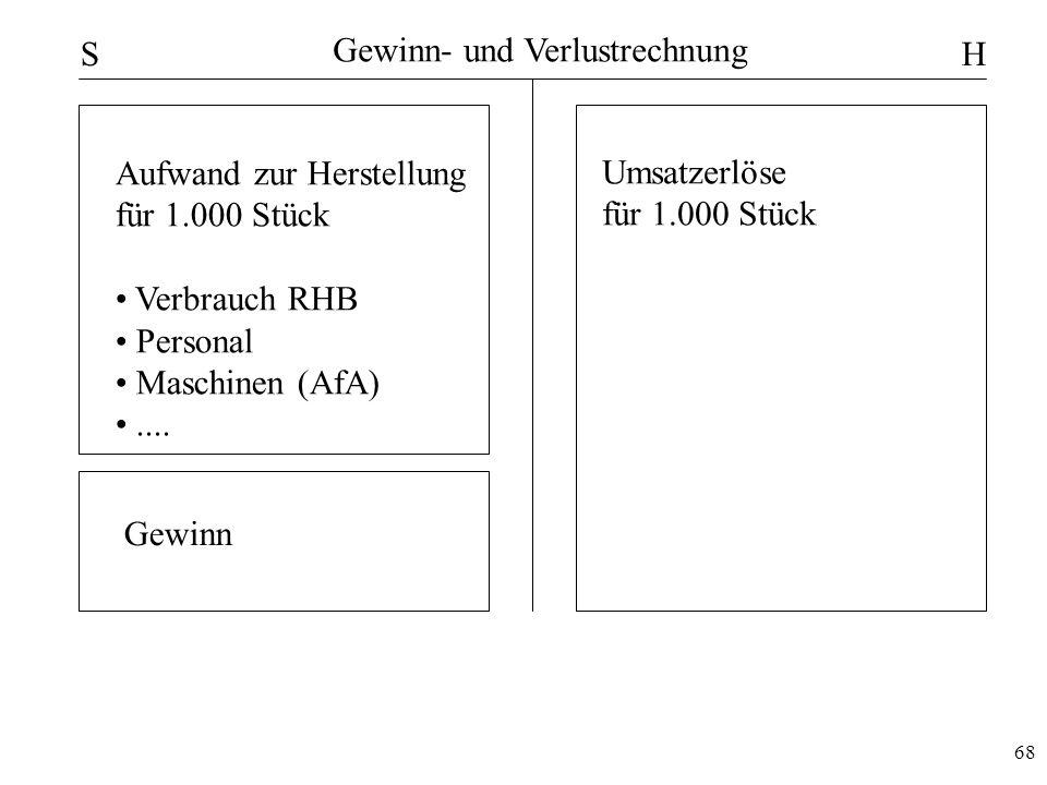 68 Gewinn- und Verlustrechnung SH Umsatzerlöse für 1.000 Stück Aufwand zur Herstellung für 1.000 Stück Verbrauch RHB Personal Maschinen (AfA).... Gewi