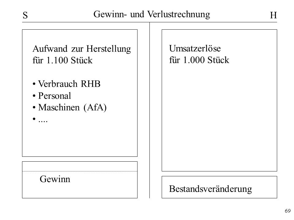 69 Gewinn- und Verlustrechnung SH Umsatzerlöse für 1.000 Stück Aufwand zur Herstellung für 1.100 Stück Verbrauch RHB Personal Maschinen (AfA).... Gewi