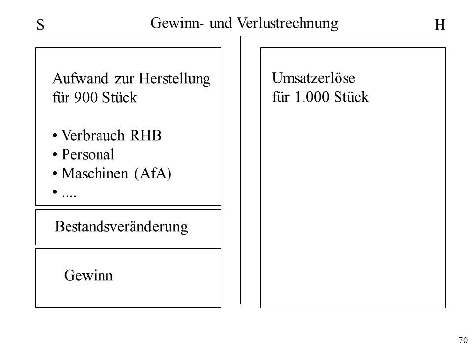 70 Gewinn- und Verlustrechnung SH Umsatzerlöse für 1.000 Stück Aufwand zur Herstellung für 900 Stück Verbrauch RHB Personal Maschinen (AfA).... Gewinn