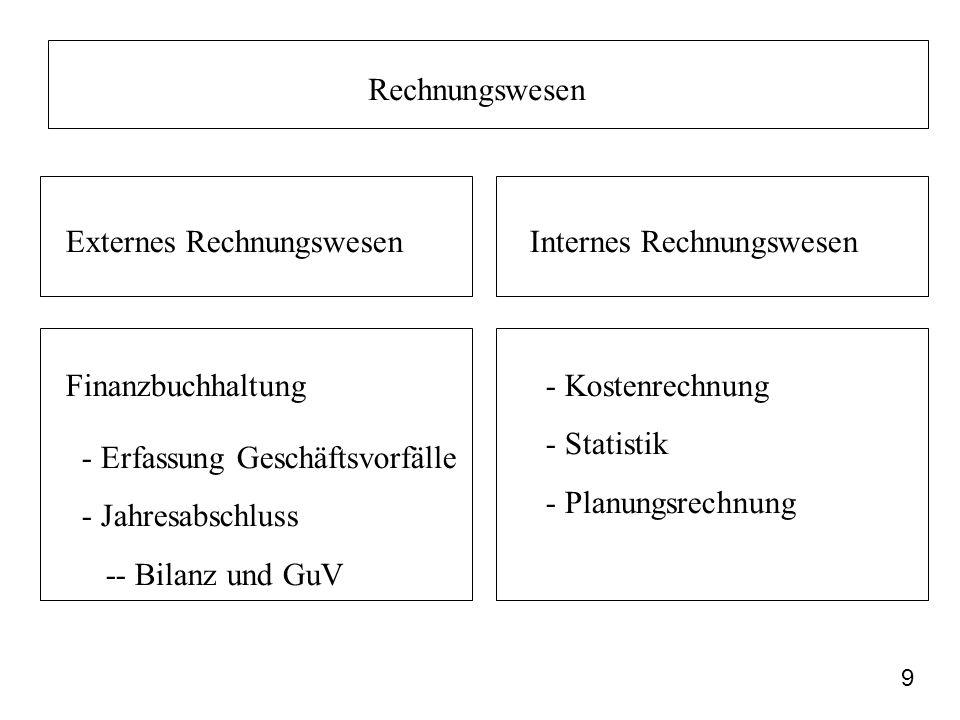 9 Rechnungswesen Externes RechnungswesenInternes Rechnungswesen Finanzbuchhaltung - Erfassung Geschäftsvorfälle - Jahresabschluss -- Bilanz und GuV -