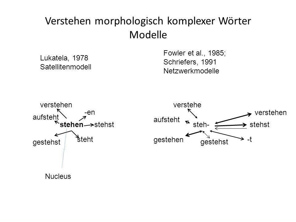 Verstehen morphologisch komplexer Wörter Modelle gestehst aufsteht verstehen steht -en -stehststehen Lukatela, 1978 Satellitenmodell gestehen aufsteht verstehe -t stehststeh- Fowler et al., 1985; Schriefers, 1991 Netzwerkmodelle Nucleus verstehen gestehst