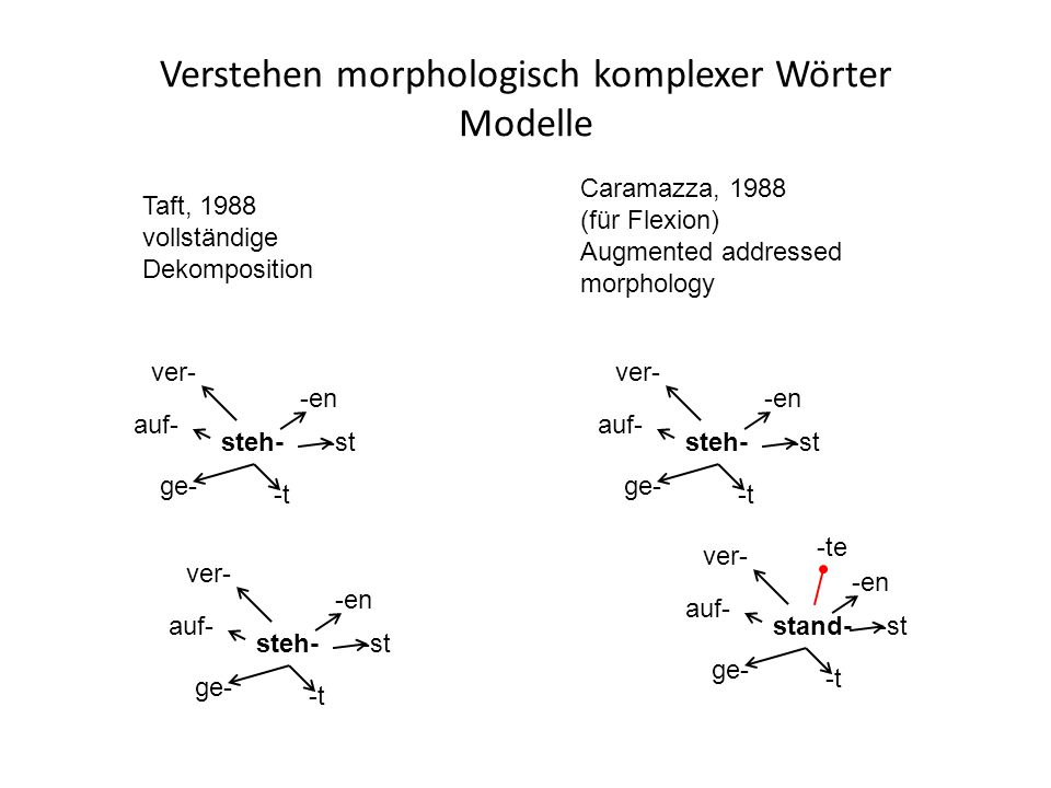 Verstehen morphologisch komplexer Wörter Modelle ge- auf- ver- -t -en -ststeh- Taft, 1988 vollständige Dekomposition ge- auf- ver- -t -en -ststeh- ge- auf- ver- -t -en -ststeh- Caramazza, 1988 (für Flexion) Augmented addressed morphology ge- auf- ver- -t -en -ststand- -te