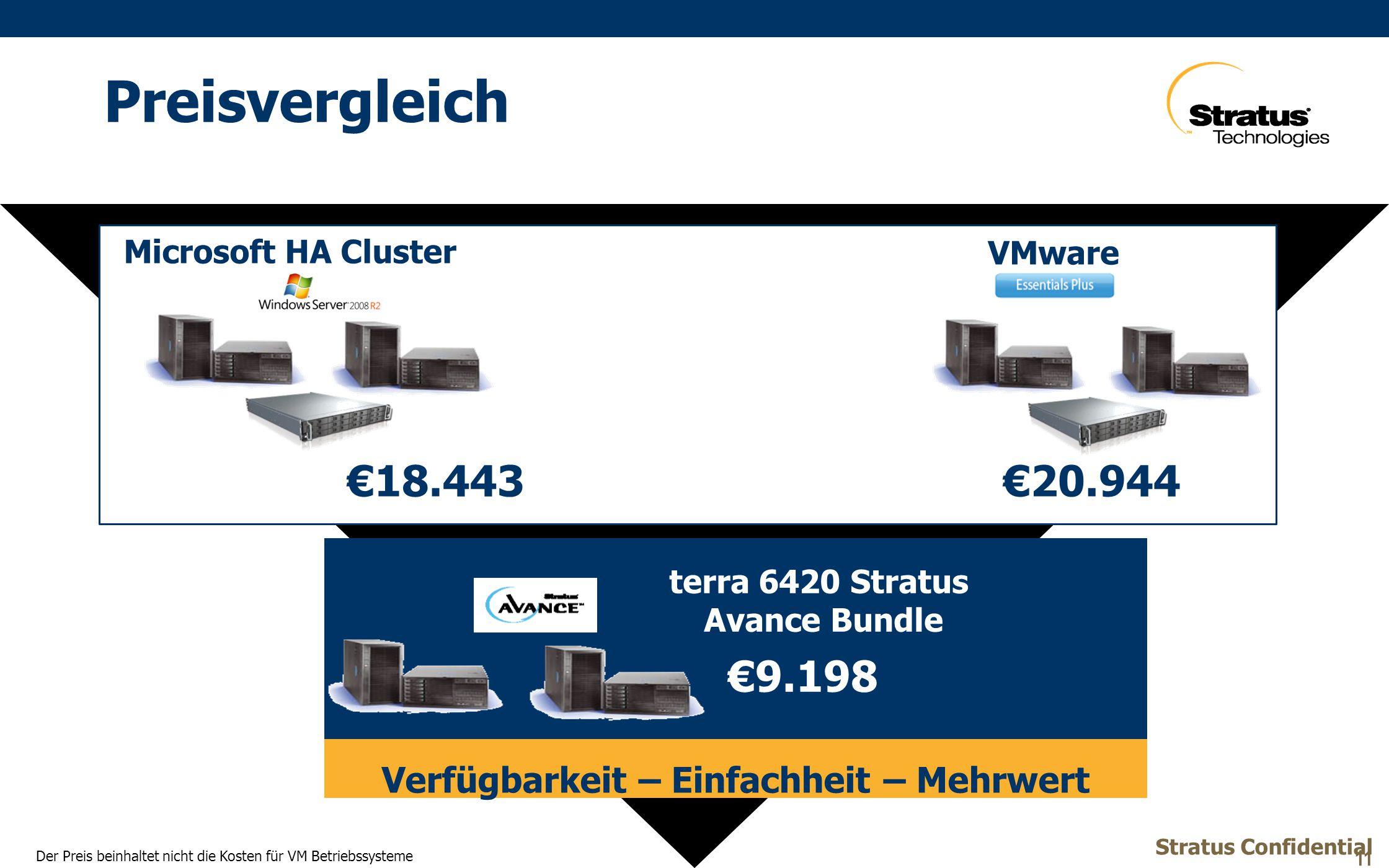 Preisvergleich Stratus Confidential 11 Verfügbarkeit – Einfachheit – Mehrwert terra 6420 Stratus Avance Bundle €9.198 Microsoft HA Cluster €18.443€20.944 VMware Der Preis beinhaltet nicht die Kosten für VM Betriebssysteme