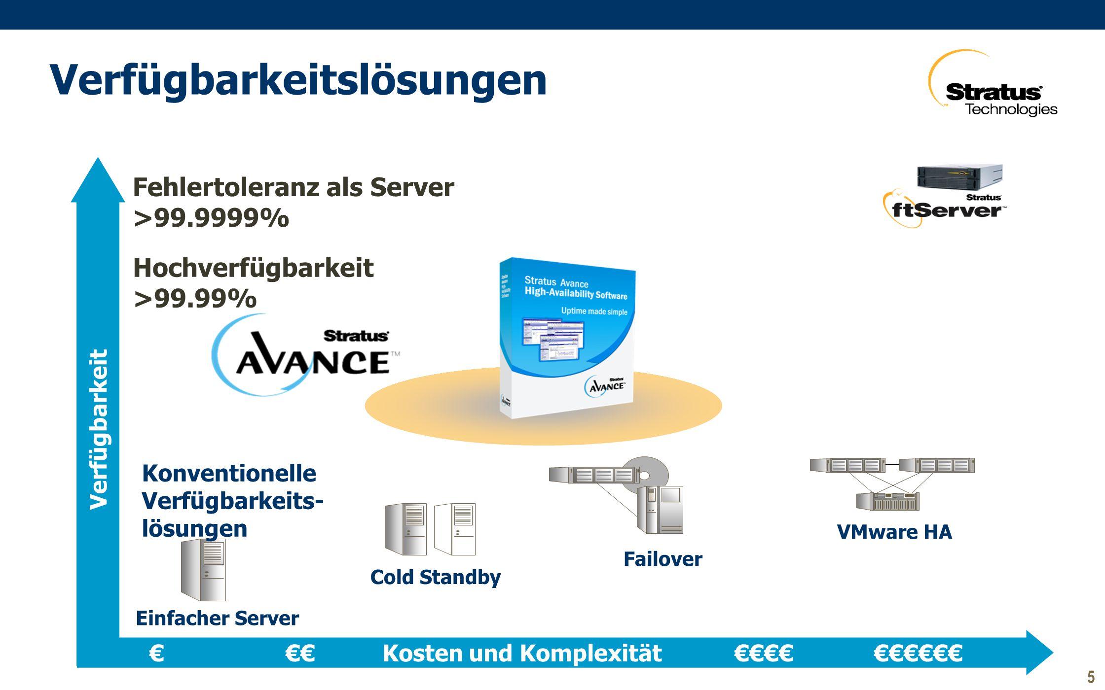 Verfügbarkeitslösungen Einfacher Server Failover Cold Standby VMware HA Konventionelle Verfügbarkeits- lösungen Fehlertoleranz als Server >99.9999% Hochverfügbarkeit >99.99% Verfügbarkeit € €€ Kosten und Komplexität €€€€ €€€€€€ 5