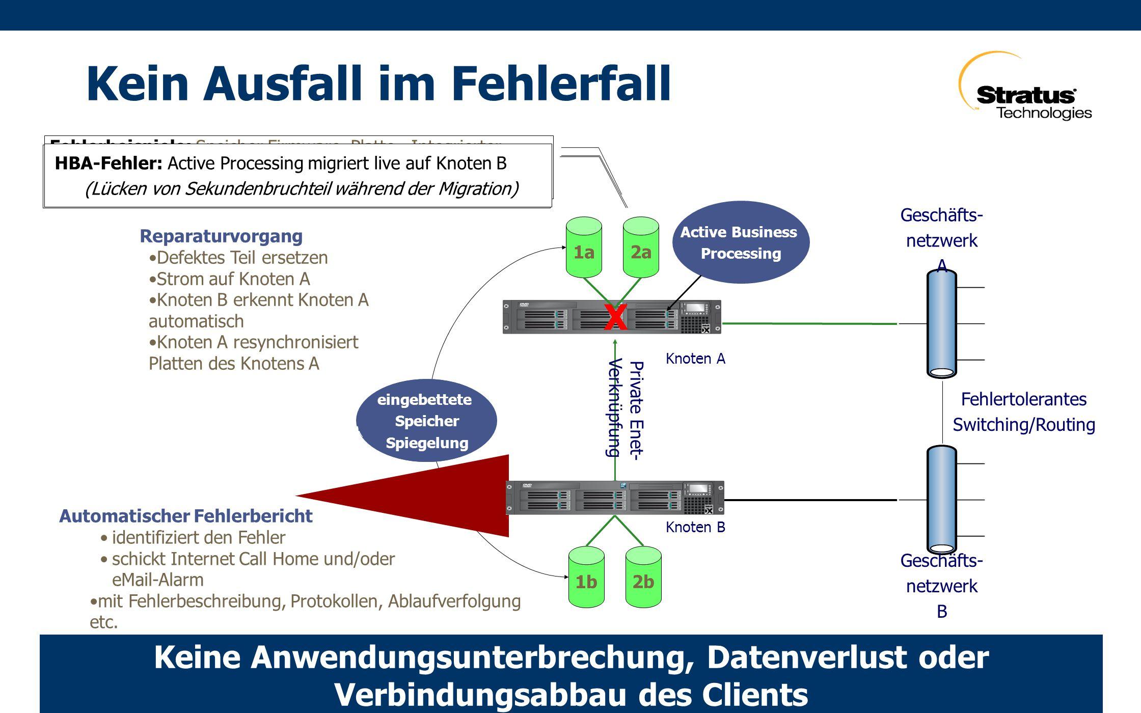 HBA-Fehler: Active Processing geht auf NetzknotenA weiter durch Speichernutzung auf NetzknotenB Fehlerbeispiele: Speicher Firmware, Platte, Integrierter Speichercontroller, SAN-Schalter, NIC, Netzwerkkabel, Lüfter, Raid-Cache-Controller, Internspeicher, Internal Interconnect, etc HBA-Fehler: Active Processing migriert live auf Knoten B (Lücken von Sekundenbruchteil während der Migration) Speicher Resynchroniserung 1b 2b Fehlertolerantes Switching/Routing Geschäfts- netzwerk B Geschäfts- netzwerk A 1a 2a Active Business Processing X Private Enet- Verknüpfung eingebettete Speicher Spiegelung Knoten A Knoten B Keine Anwendungsunterbrechung, Datenverlust oder Verbindungsabbau des Clients Automatischer Fehlerbericht identifiziert den Fehler schickt Internet Call Home und/oder eMail-Alarm mit Fehlerbeschreibung, Protokollen, Ablaufverfolgung etc.