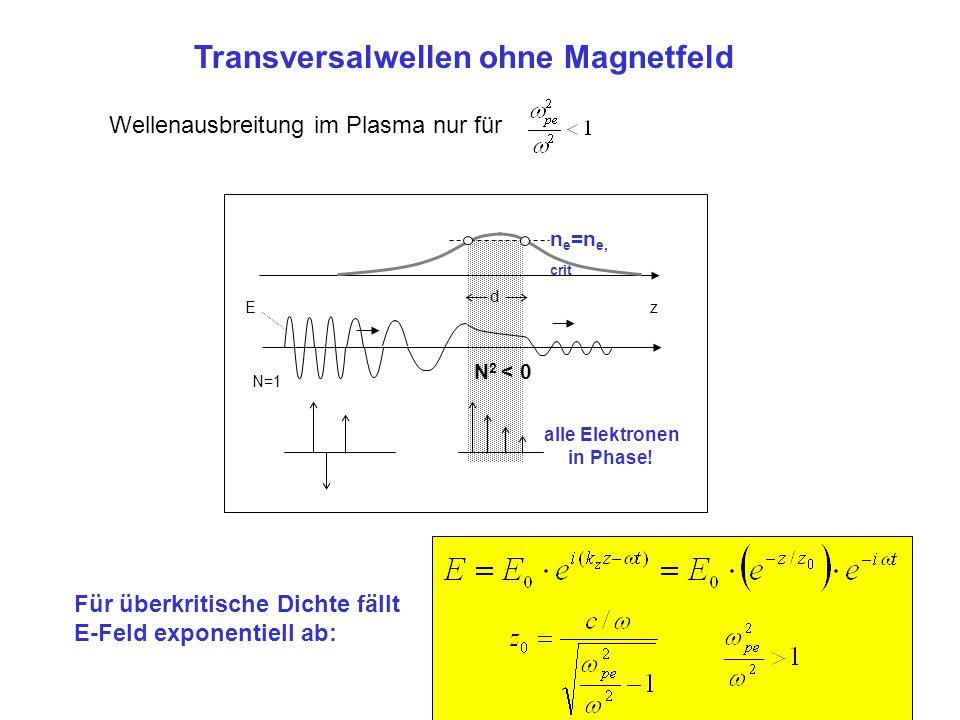 N 2 < 0 N=1 n e =n e, crit d z E alle Elektronen in Phase! Für überkritische Dichte fällt E-Feld exponentiell ab: Wellenausbreitung im Plasma nur für