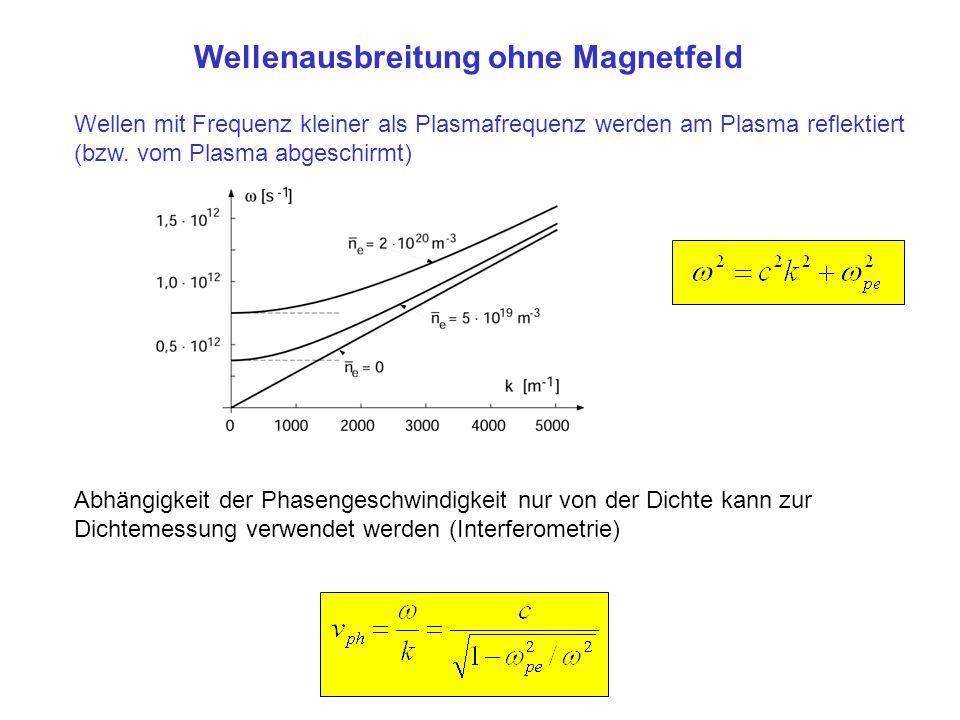 Wellen mit Frequenz kleiner als Plasmafrequenz werden am Plasma reflektiert (bzw. vom Plasma abgeschirmt) Wellenausbreitung ohne Magnetfeld Abhängigke