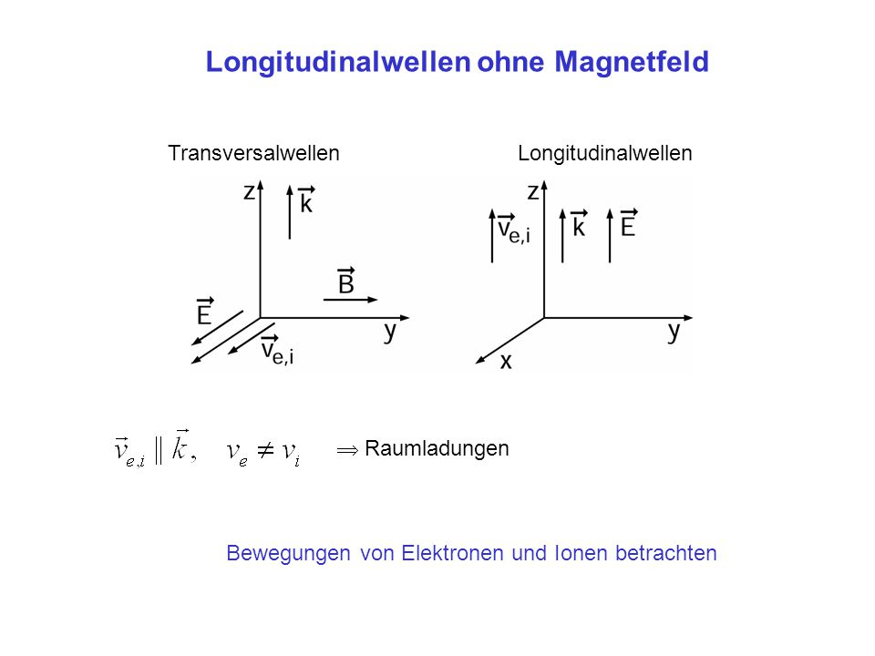 Longitudinalwellen ohne Magnetfeld TransversalwellenLongitudinalwellen  Raumladungen Bewegungen von Elektronen und Ionen betrachten