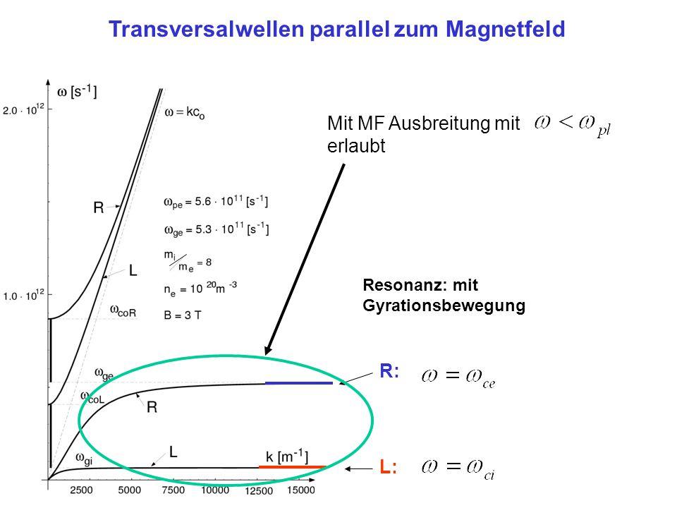 Resonanz: mit Gyrationsbewegung R: L: Transversalwellen parallel zum Magnetfeld Mit MF Ausbreitung mit erlaubt