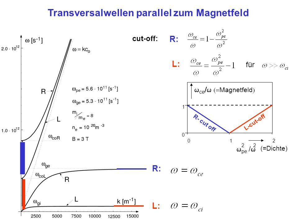 cut-off: R: L: R: Transversalwellen parallel zum Magnetfeld  ce   Magnetfeld  1 20 1 0 R- cut off L-cut-off  pe /  2 2 (=Dichte) L: für