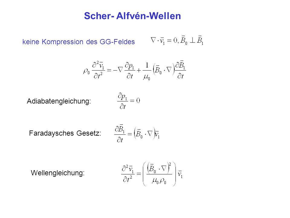 keine Kompression des GG-Feldes Adiabatengleichung: Faradaysches Gesetz: Wellengleichung: Scher- Alfvén-Wellen