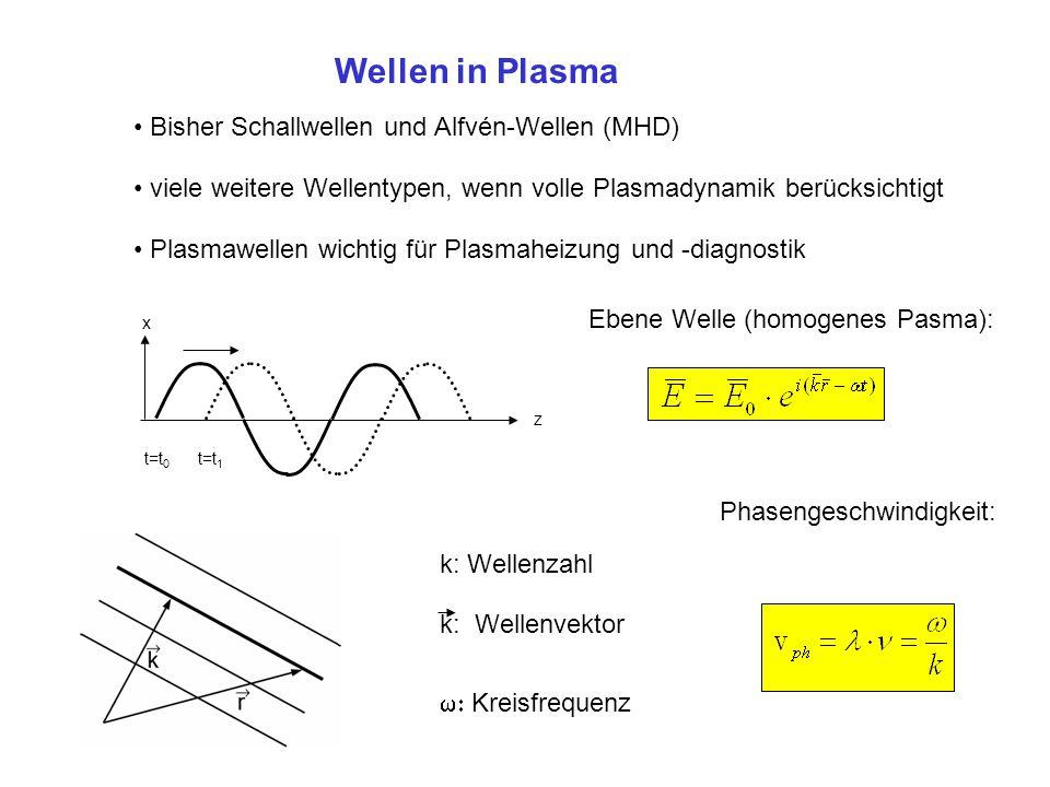 Wellen in Plasma Bisher Schallwellen und Alfvén-Wellen (MHD) Plasmawellen wichtig für Plasmaheizung und -diagnostik viele weitere Wellentypen, wenn vo