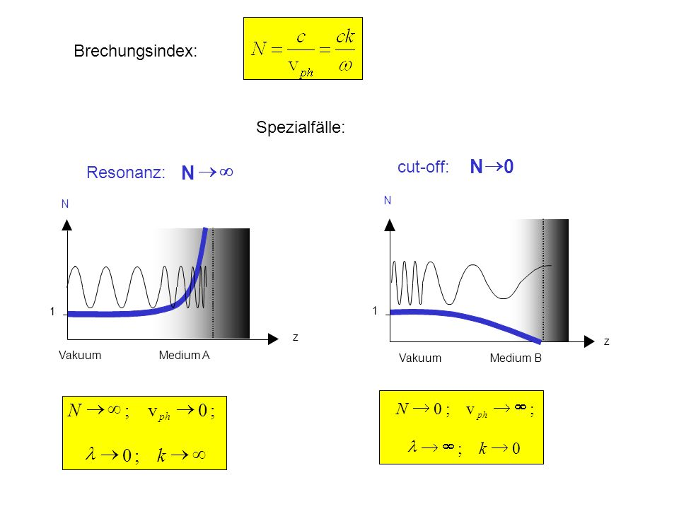 Brechungsindex: N   N z 1 Vakuum Medium A N  0 N z 1 Vakuum Medium B Resonanz: cut-off:  N ph ;0v;  k;0 ;v;0  N ph 0;  k Spezialfälle: