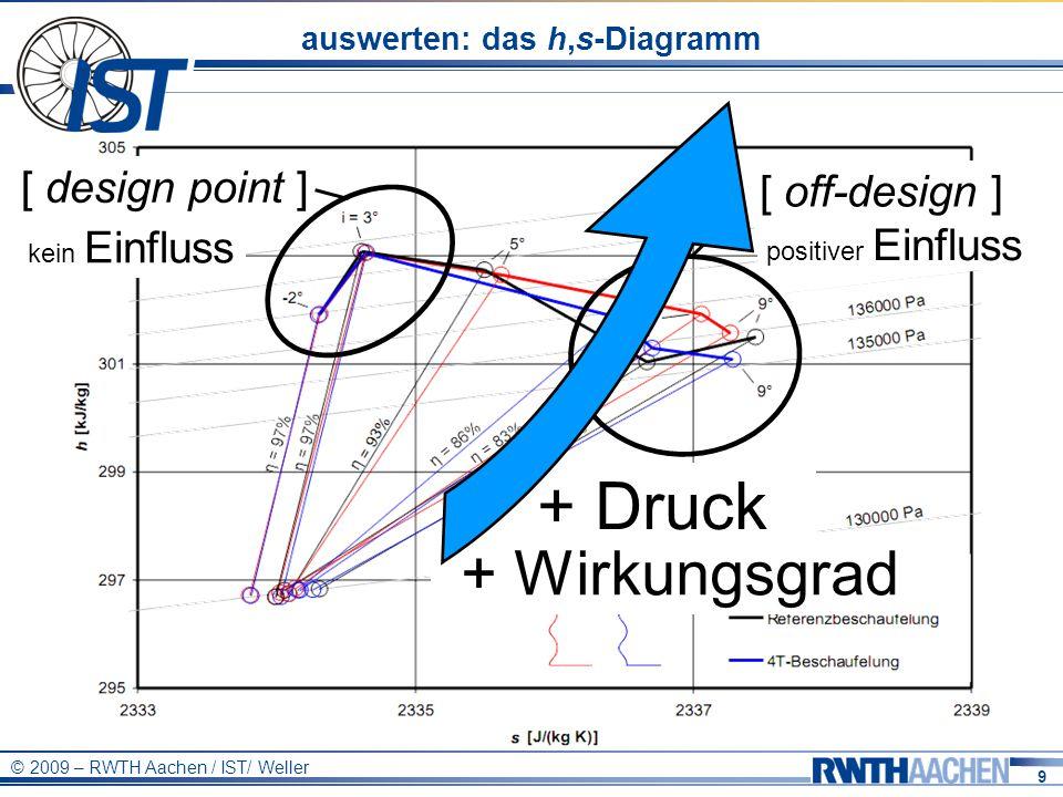9 © 2009 – RWTH Aachen / IST/ Weller auswerten: das h,s-Diagramm [ design point ] kein Einfluss + Wirkungsgrad + Druck positiver Einfluss [ off-design ]