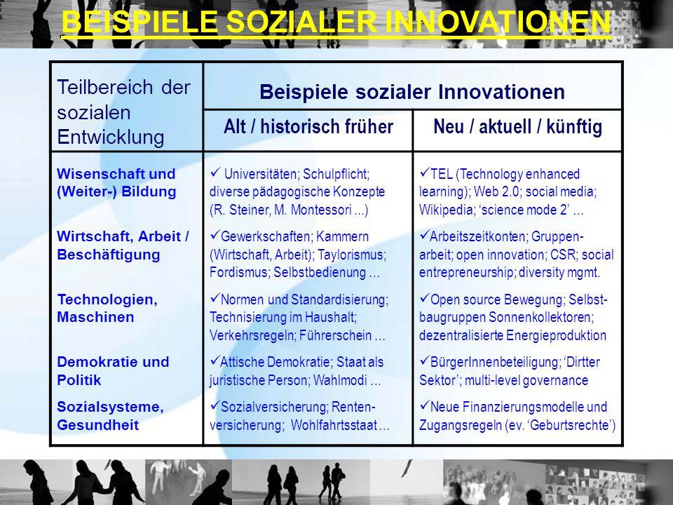 BEISPIELE SOZIALER INNOVATIONEN Teilbereich der sozialen Entwicklung Beispiele sozialer Innovationen Alt / historisch früherNeu / aktuell / künftig Wi