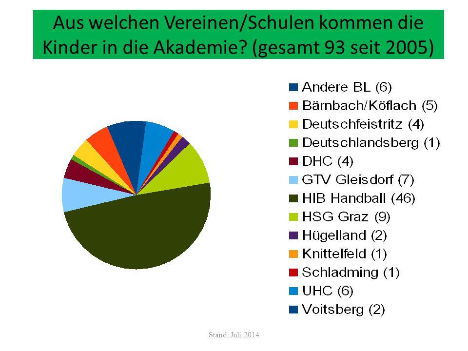 Aus welchen Vereinen/Schulen kommen die Kinder in die Akademie? (gesamt 93 seit 2005) Stand: Juli 2014