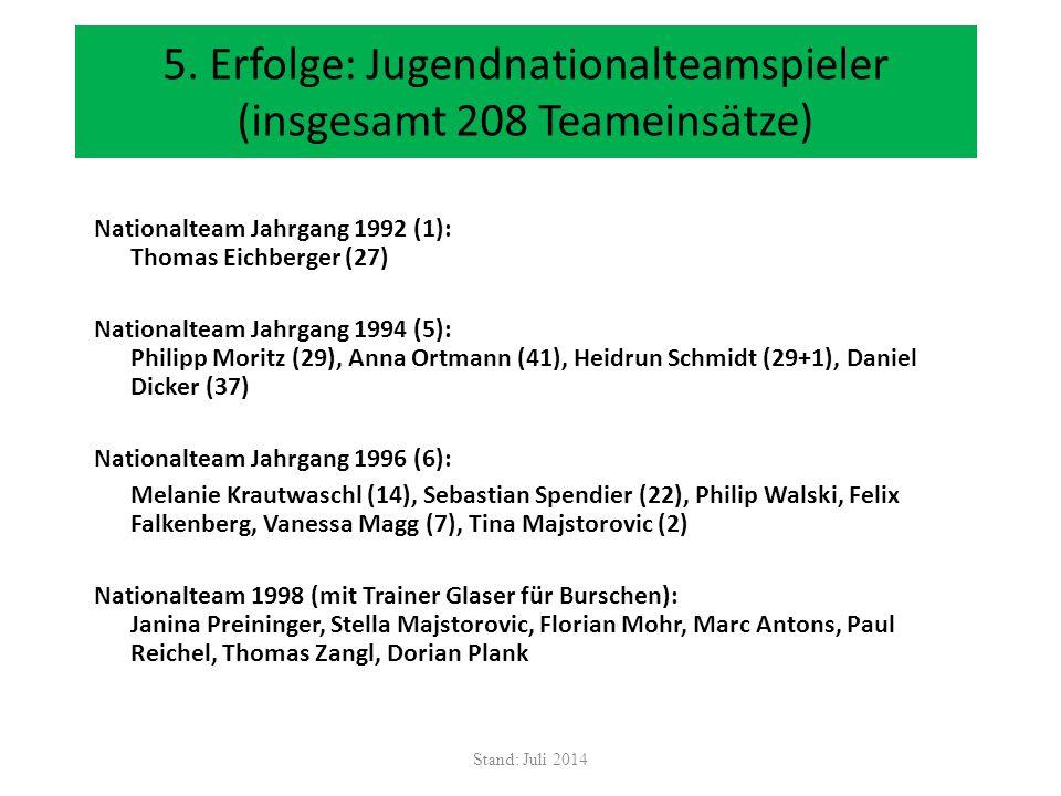 5. Erfolge: Jugendnationalteamspieler (insgesamt 208 Teameinsätze) Nationalteam Jahrgang 1992 (1): Thomas Eichberger (27) Nationalteam Jahrgang 1994 (