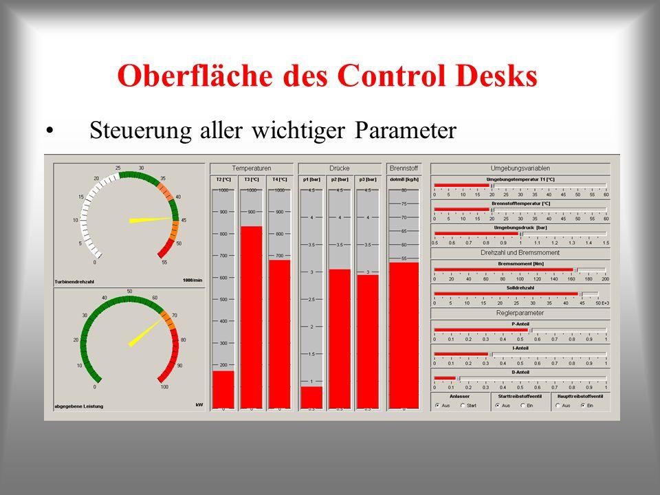 Oberfläche des Control Desks Steuerung aller wichtiger Parameter