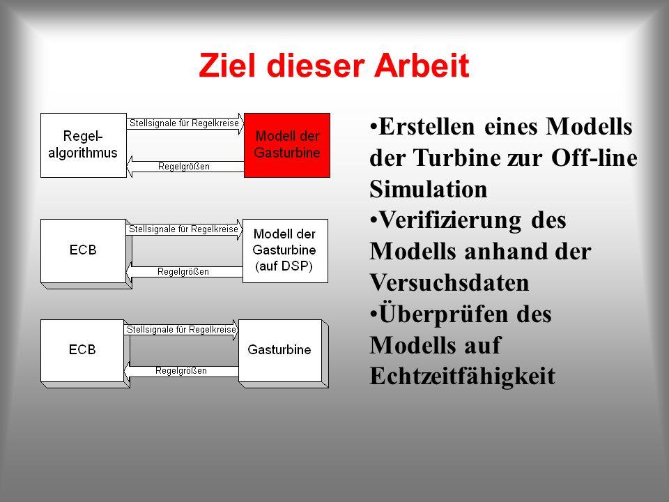 Ziel dieser Arbeit Erstellen eines Modells der Turbine zur Off-line Simulation Verifizierung des Modells anhand der Versuchsdaten Überprüfen des Model