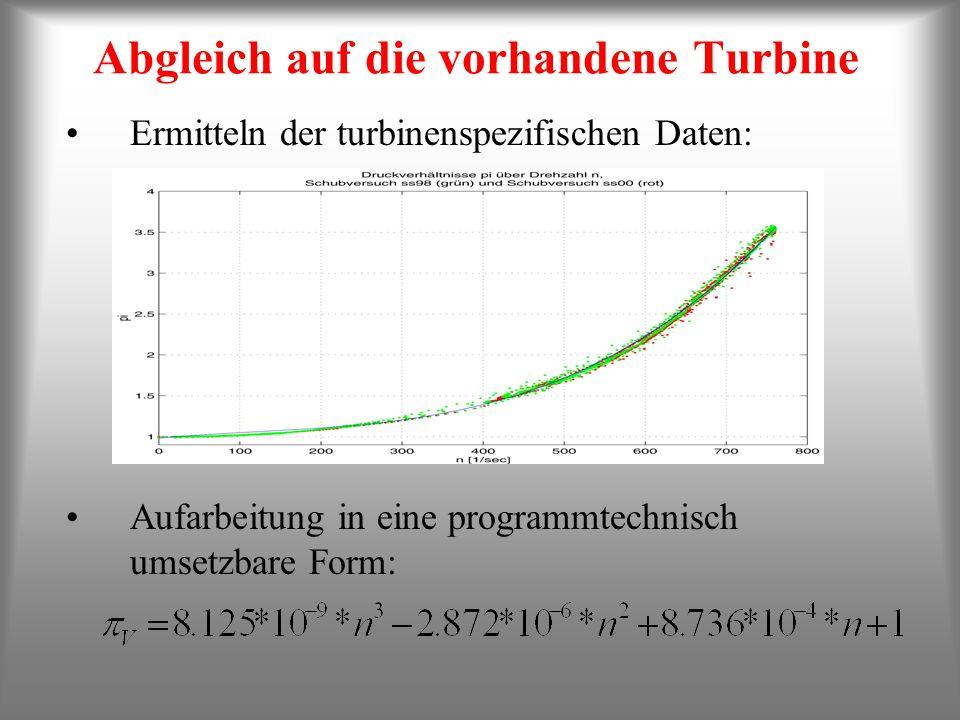 Abgleich auf die vorhandene Turbine Ermitteln der turbinenspezifischen Daten: Aufarbeitung in eine programmtechnisch umsetzbare Form: