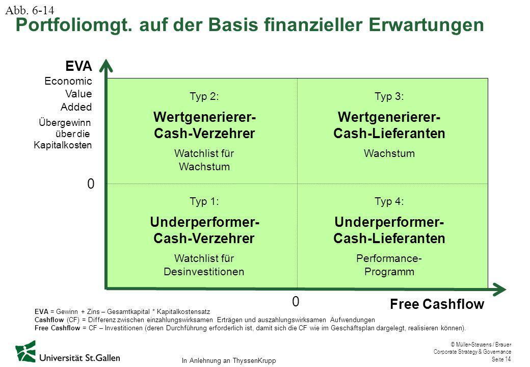 © Müller-Stewens / Brauer Corporate Strategy & Governance Seite 14 Free Cashflow EVA Economic Value Added Übergewinn über die Kapitalkosten 0 0 Typ 1: Underperformer- Cash-Verzehrer Watchlist für Desinvestitionen Typ 2: Wertgenerierer- Cash-Verzehrer Watchlist für Wachstum Typ 4: Underperformer- Cash-Lieferanten Performance- Programm Typ 3: Wertgenerierer- Cash-Lieferanten Wachstum EVA = Gewinn + Zins – Gesamtkapital * Kapitalkostensatz Cashflow (CF) = Differenz zwischen einzahlungswirksamen Erträgen und auszahlungswirksamen Aufwendungen Free Cashflow = CF – Investitionen (deren Durchführung erforderlich ist, damit sich die CF wie im Geschäftsplan dargelegt, realisieren können).