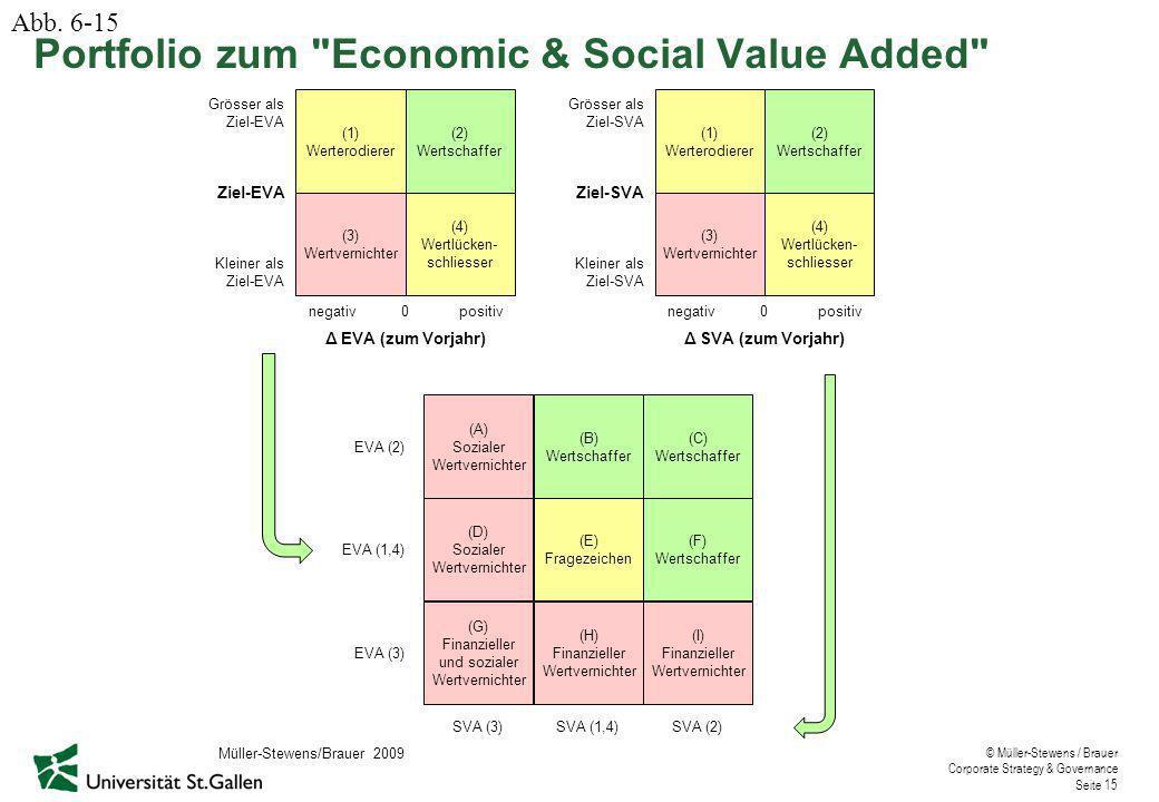 © Müller-Stewens / Brauer Corporate Strategy & Governance Seite 15 (1) Werterodierer (2) Wertschaffer (3) Wertvernichter (4) Wertlücken- schliesser 0positivnegativ Δ EVA (zum Vorjahr) Kleiner als Ziel-EVA Grösser als Ziel-EVA (1) Werterodierer (2) Wertschaffer (3) Wertvernichter (4) Wertlücken- schliesser 0positivnegativ Δ SVA (zum Vorjahr) Kleiner als Ziel-SVA Grösser als Ziel-SVA (A) Sozialer Wertvernichter (B) Wertschaffer (C) Wertschaffer (D) Sozialer Wertvernichter (E) Fragezeichen (F) Wertschaffer (G) Finanzieller und sozialer Wertvernichter (H) Finanzieller Wertvernichter (I) Finanzieller Wertvernichter EVA (2) EVA (1,4) EVA (3) SVA (3)SVA (1,4)SVA (2) Portfolio zum Economic & Social Value Added Abb.