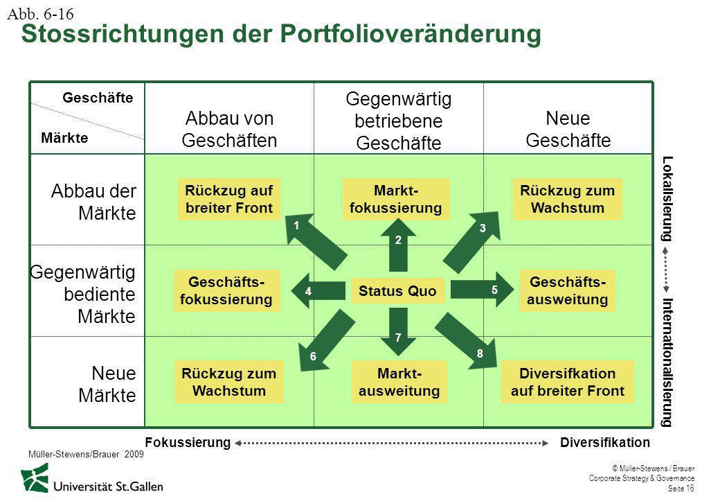 © Müller-Stewens / Brauer Corporate Strategy & Governance Seite 16 Abbau der Märkte Gegenwärtig bediente Märkte Neue Märkte Abbau von Geschäften Gegenwärtig betriebene Geschäfte Neue Geschäfte Fokussierung Diversifikation Internationalisierung Lokalisierung Status Quo Märkte Rückzug zum Wachstum Geschäfts- fokussierung Markt- fokussierung Rückzug zum Wachstum Markt- ausweitung Geschäfts- ausweitung Rückzug auf breiter Front Diversifkation auf breiter Front 1 2 3 6 7 8 4 5 Stossrichtungen der Portfolioveränderung Abb.