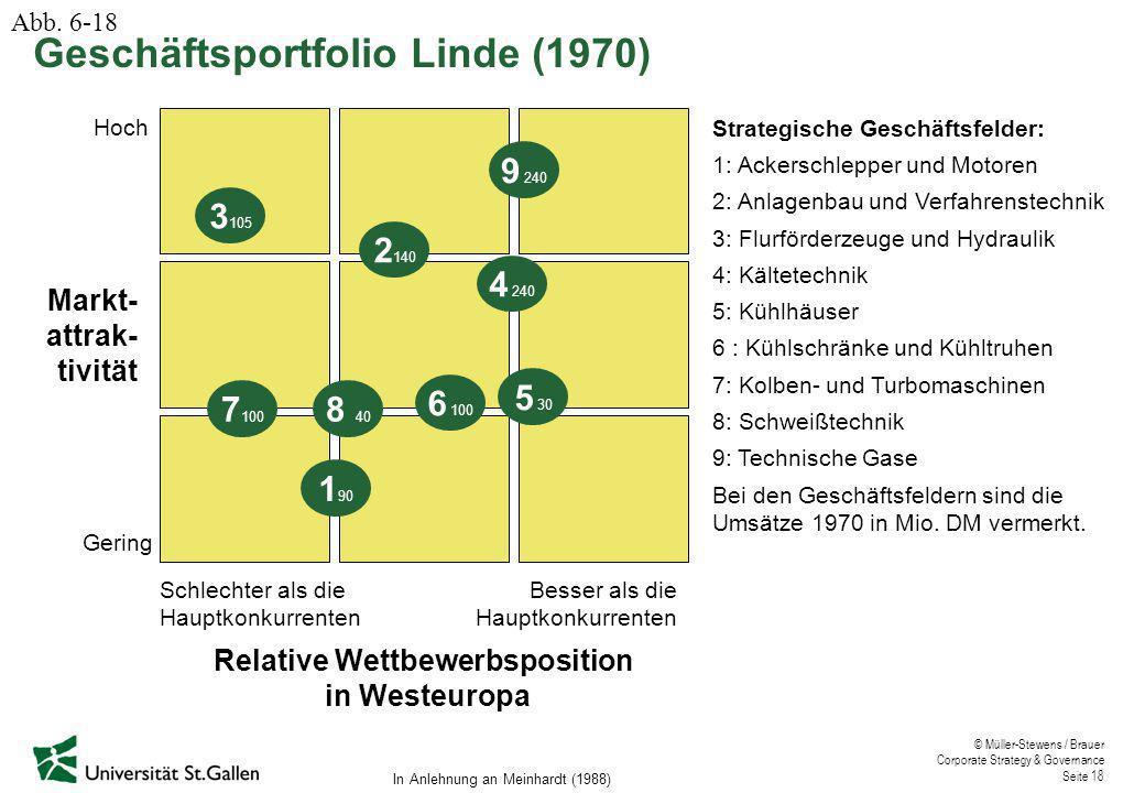 © Müller-Stewens / Brauer Corporate Strategy & Governance Seite 18 Schlechter als die Hauptkonkurrenten Besser als die Hauptkonkurrenten Hoch Gering 3