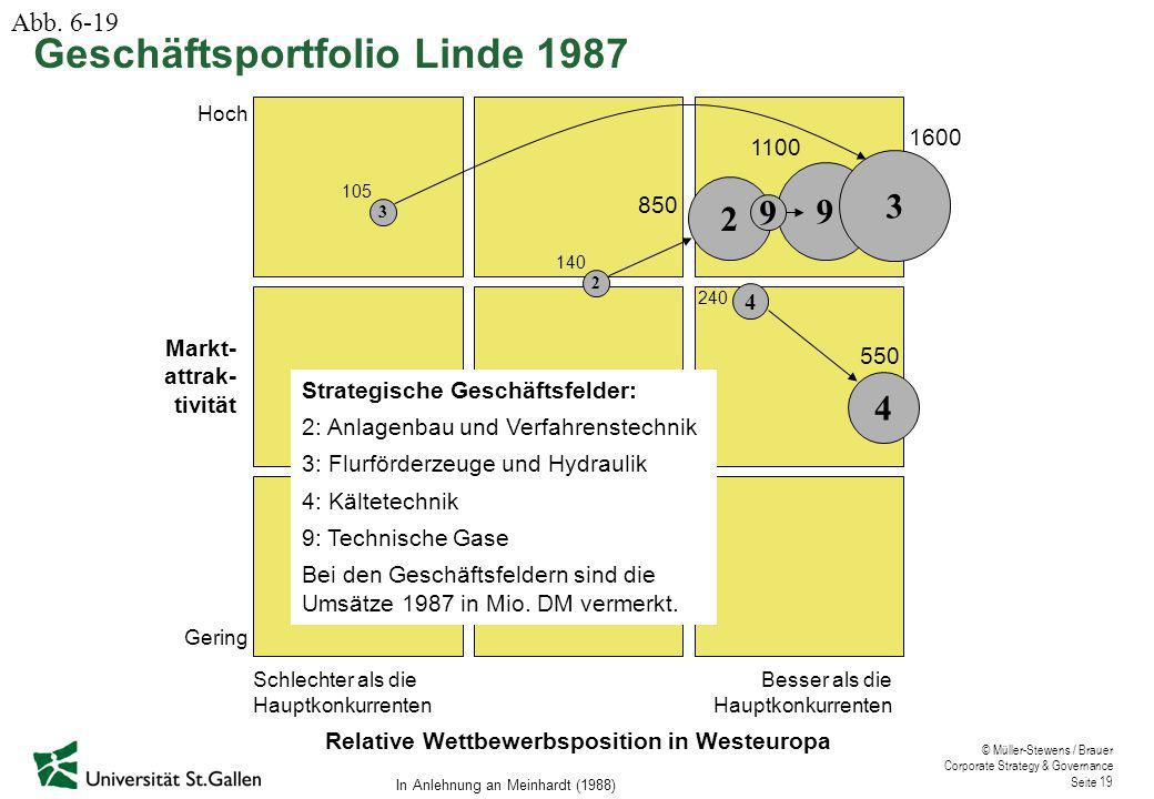 © Müller-Stewens / Brauer Corporate Strategy & Governance Seite 19 2 140 3 105 2 850 9 3 1600 1100 9 4 240 4 550 Schlechter als die Hauptkonkurrenten Besser als die Hauptkonkurrenten Hoch Gering Markt- attrak- tivität Relative Wettbewerbsposition in Westeuropa Strategische Geschäftsfelder: 2: Anlagenbau und Verfahrenstechnik 3: Flurförderzeuge und Hydraulik 4: Kältetechnik 9: Technische Gase Bei den Geschäftsfeldern sind die Umsätze 1987 in Mio.