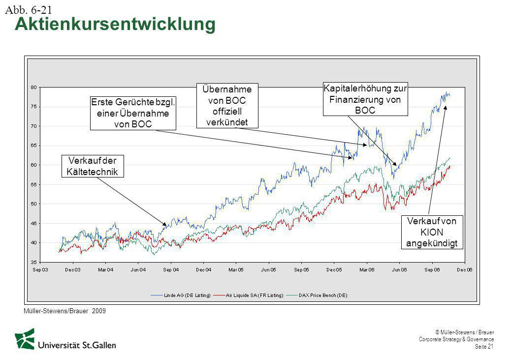 © Müller-Stewens / Brauer Corporate Strategy & Governance Seite 21 Erste Gerüchte bzgl. einer Übernahme von BOC Übernahme von BOC offiziell verkündet