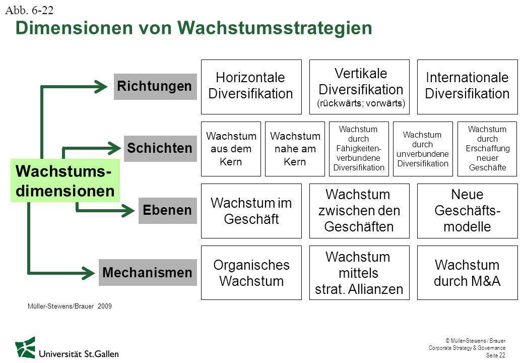 © Müller-Stewens / Brauer Corporate Strategy & Governance Seite 22 Dimensionen von Wachstumsstrategien Richtungen Schichten Ebenen Mechanismen Horizon