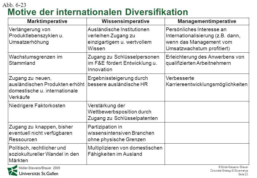 © Müller-Stewens / Brauer Corporate Strategy & Governance Seite 23 MarktimperativeWissensimperativeManagementimperative Verlängerung von Produktlebenszyklen u.
