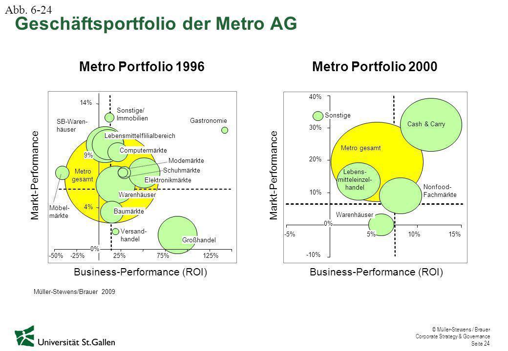 © Müller-Stewens / Brauer Corporate Strategy & Governance Seite 24 Markt-Performance Business-Performance (ROI) Metro Portfolio 2000 -10% 10% 20% 30% 40% -5% 0% 5%10%15% Metro gesamt Cash & Carry Lebens- mitteleinzel- handel Nonfood- Fachmärkte Warenhäuser Sonstige Metro Portfolio 1996 Markt-Performance Business-Performance (ROI) -50% -25%25%75%125% SB-Waren- häuser Möbel- märkte Modemärkte Schuhmärkte Versand- handel Gastronomie Sonstige/ Immobilien 4% 9% 14% Metro gesamt 0% Warenhäuser Elektronikmärkte Großhandel Baumärkte Lebensmittelflilialbereich Computermärkte Geschäftsportfolio der Metro AG Abb.