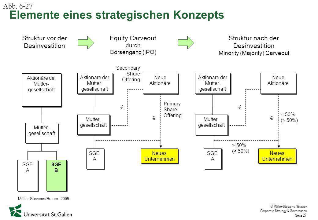 © Müller-Stewens / Brauer Corporate Strategy & Governance Seite 27 Struktur vor der Desinvestition Struktur nach der Desinvestition Minority (Majority