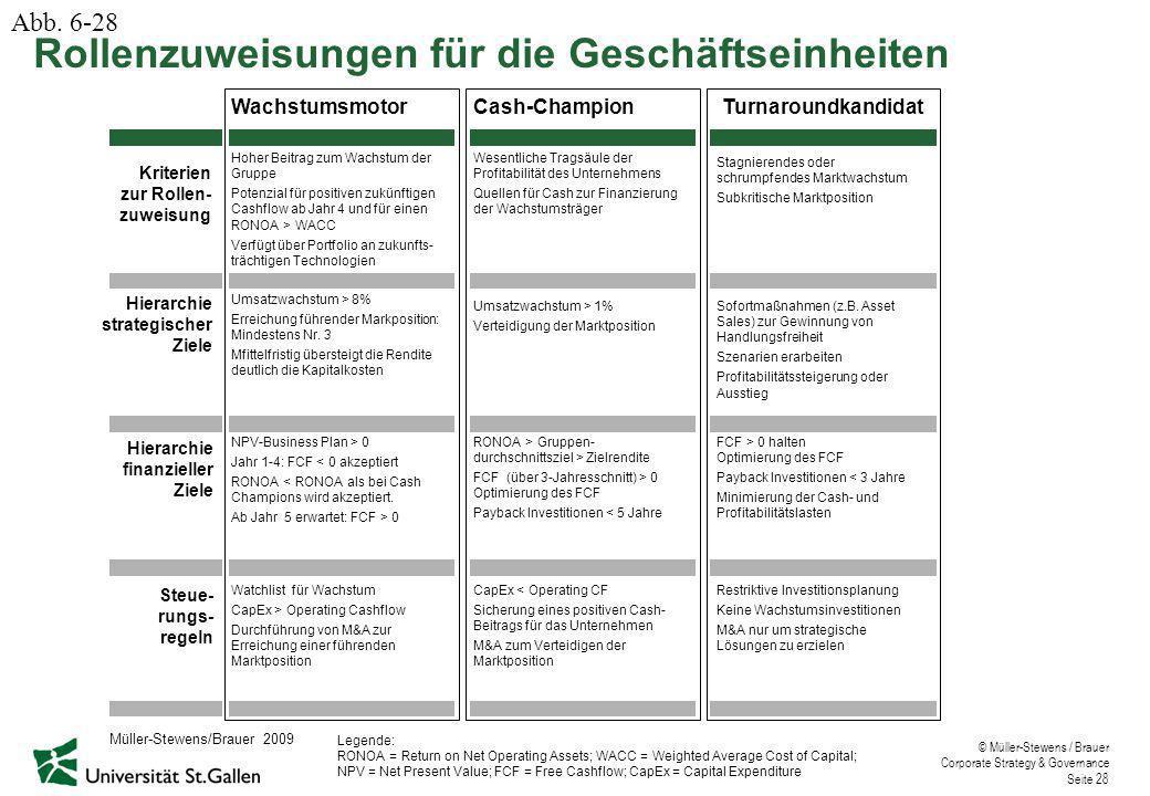 © Müller-Stewens / Brauer Corporate Strategy & Governance Seite 28 WachstumsmotorCash-ChampionTurnaroundkandidat Kriterien zur Rollen- zuweisung Hiera