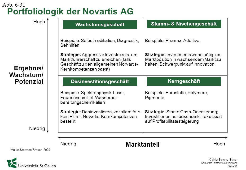 © Müller-Stewens / Brauer Corporate Strategy & Governance Seite 31 Portfoliologik der Novartis AG Abb. 6-31 Ergebnis/ Wachstum/ Potenzial Niedrig Hoch