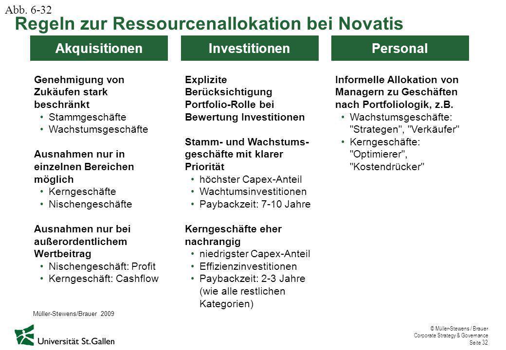 © Müller-Stewens / Brauer Corporate Strategy & Governance Seite 32 Akquisitionen Genehmigung von Zukäufen stark beschränkt Stammgeschäfte Wachstumsges