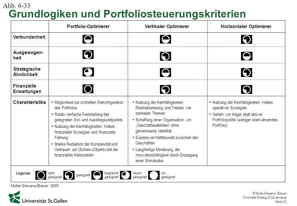 © Müller-Stewens / Brauer Corporate Strategy & Governance Seite 33 Ausgewogen- heit Strategische Ähnlichkeit Finanzielle Erwartungen sehr geeignet beg