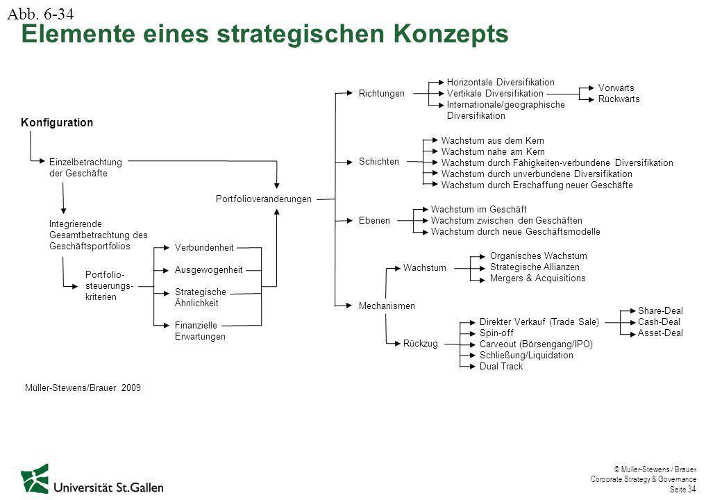 © Müller-Stewens / Brauer Corporate Strategy & Governance Seite 34 Konfiguration Einzelbetrachtung der Geschäfte Integrierende Gesamtbetrachtung des G