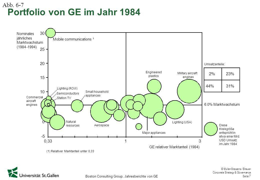 © Müller-Stewens / Brauer Corporate Strategy & Governance Seite 8 Umsatzanteile: 15 30 8% 11%29% GErelativer Marktanteil (1994) 310,33 -5 20 25 Nominales jährliches Marktwachstum (1994-2000) Silicones Major appliances 6.0%Marktwachstum Motors/ components Station TV Network TV (NBC) GECS Industrial gas turbines Engineered plastics Lighting USA Medical systems 0 5 10 52% Diese Kreisgröße entspricht in etwa einer Mrd.