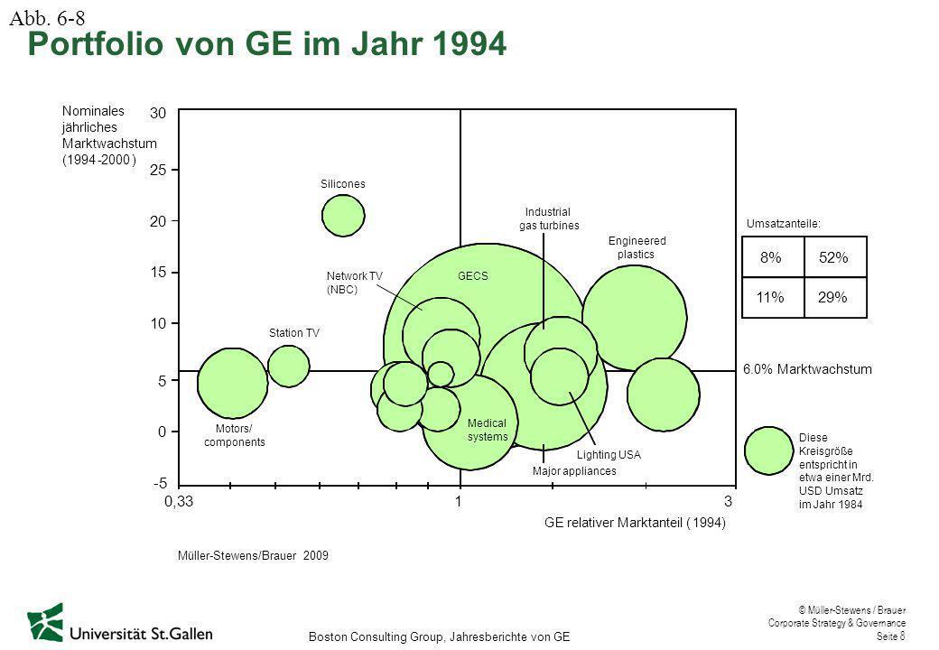 © Müller-Stewens / Brauer Corporate Strategy & Governance Seite 8 Umsatzanteile: 15 30 8% 11%29% GErelativer Marktanteil (1994) 310,33 -5 20 25 Nomina