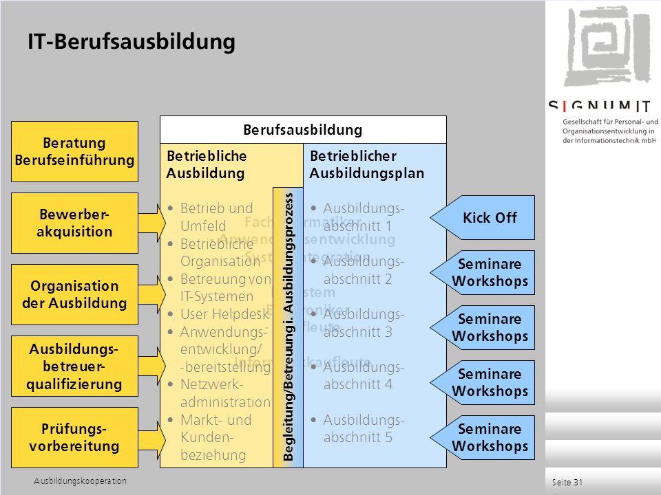 Ausbildungskooperation Seite 31 Fachinformatiker - Anwendungsentwicklung - Systemintegration IT-System - Elektroniker - Kaufleute Informatikkaufleute