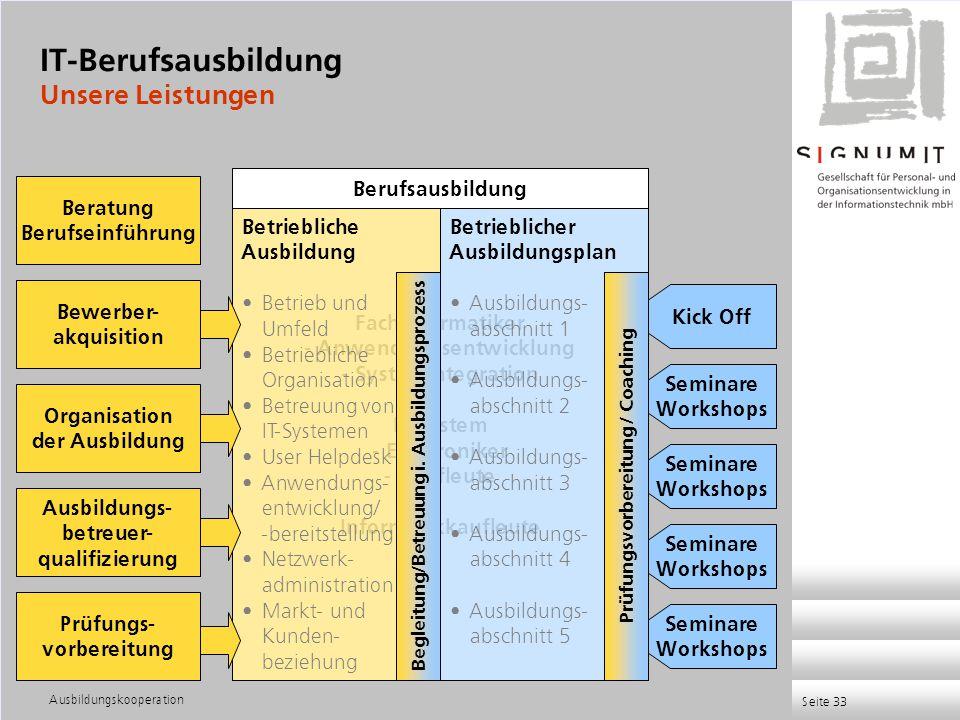 Ausbildungskooperation Seite 33 Fachinformatiker - Anwendungsentwicklung - Systemintegration IT-System - Elektroniker - Kaufleute Informatikkaufleute
