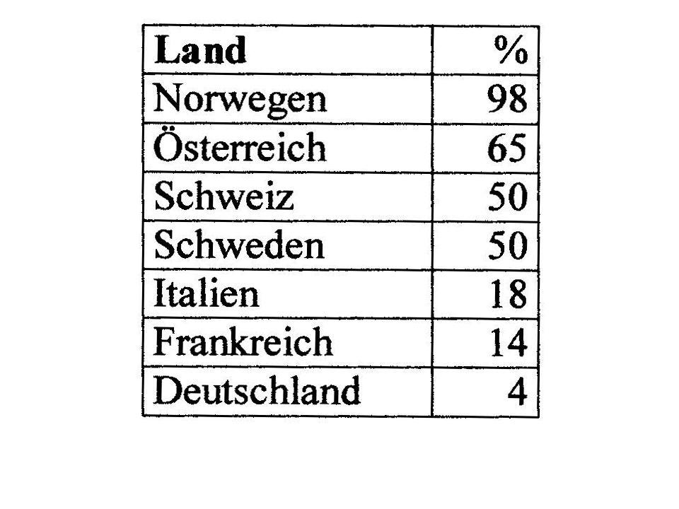 Welchen Anteil haben welche erneuerbaren Energien in Deutschland .