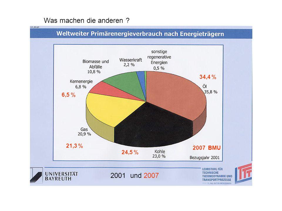 Was machen die anderen ? 2007 BMU 34,4 % 6,5 % 21,3 % 24,5 % 2001 und 2007