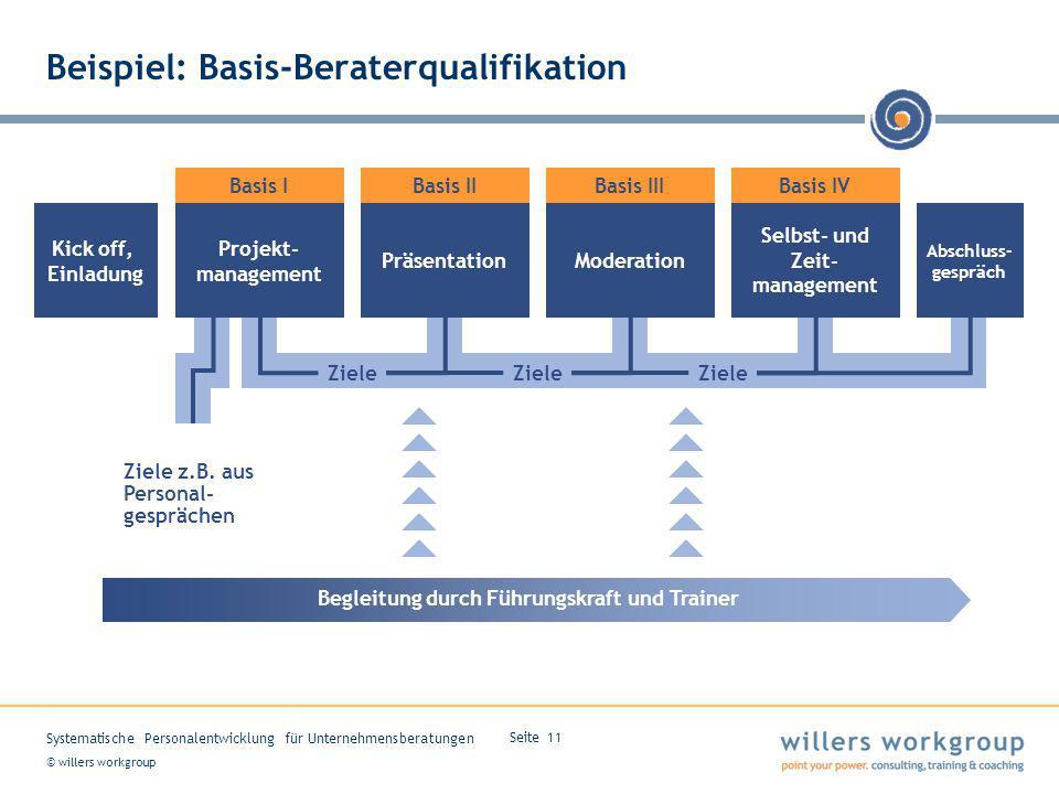 © willers workgroup Systematische Personalentwicklung für Unternehmensberatungen Seite 11 Projekt- management Basis I Beispiel: Basis-Beraterqualifika